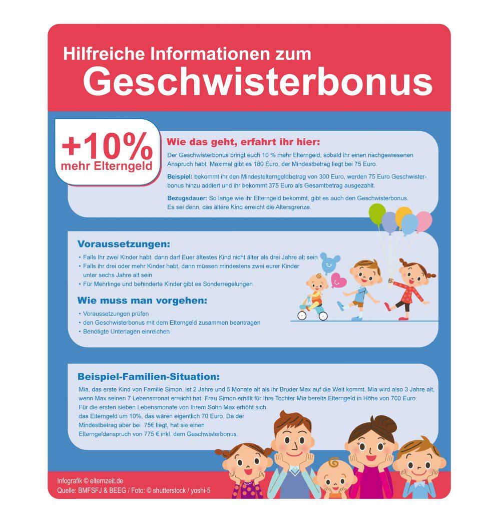 Infografik: Alle wichtigen Infos rund um den Geschwisterbonus auf einen Blick.