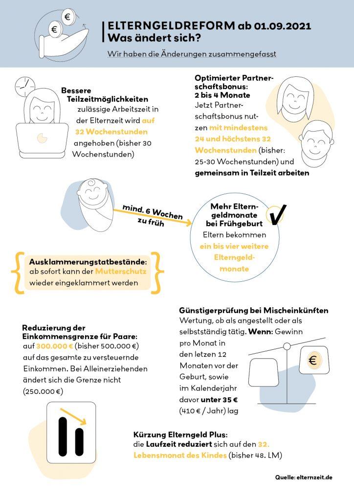 Infografik: Elterngeldreform 2021 zusammengefasst